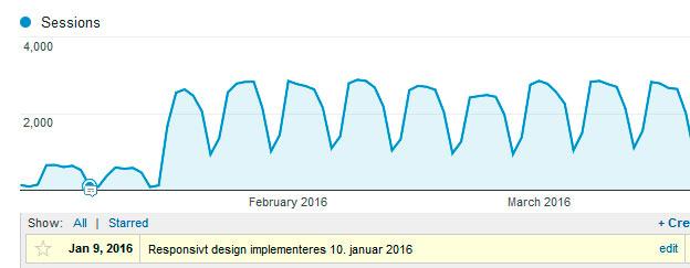 Korrekturavdelingen: Effekten på organisk trafikk etter implementering av responsivt design
