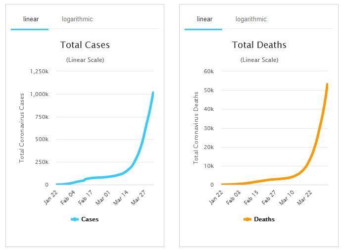 Koronavirus - antall registrerte og dødelighet
