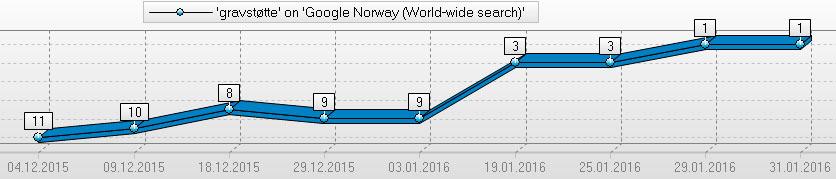 søkemotoroptimalisering / Google-rangering